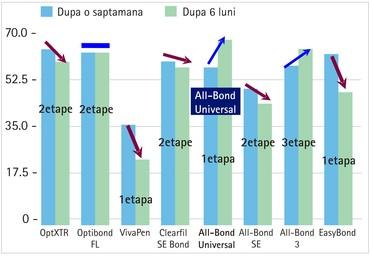 all_bond_universal_durabilitate.jpg