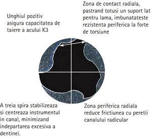 k3_sectiune_transversala.jpg