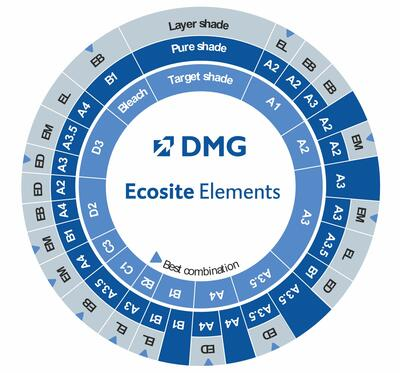 ecosite-elements-best-combination.jpg