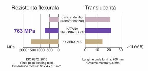 rezistenta-flexurala-zirconia-block.jpg